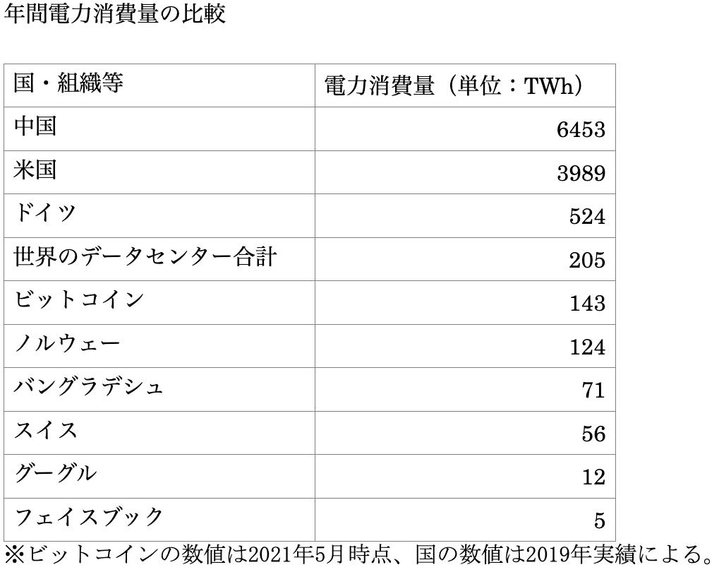 年間電力消費量の比較